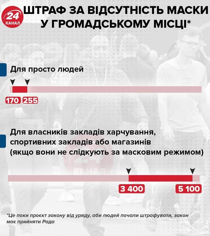 Восени готуємося до найгіршого сценарію, – МОЗ про COVID-19 в Україні