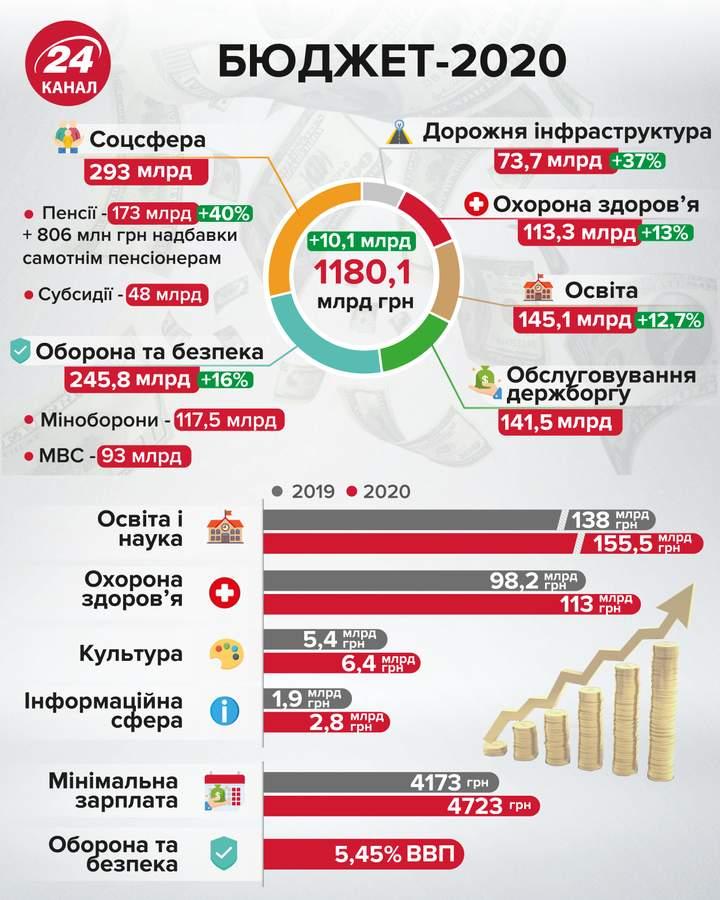 державний бюджет України 2020 рік головні цифри що закладено у бюджеті зарплата прожитковий мінімум
