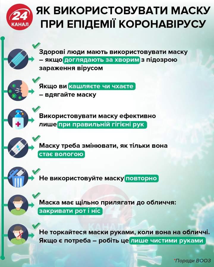 як носити медичну маску