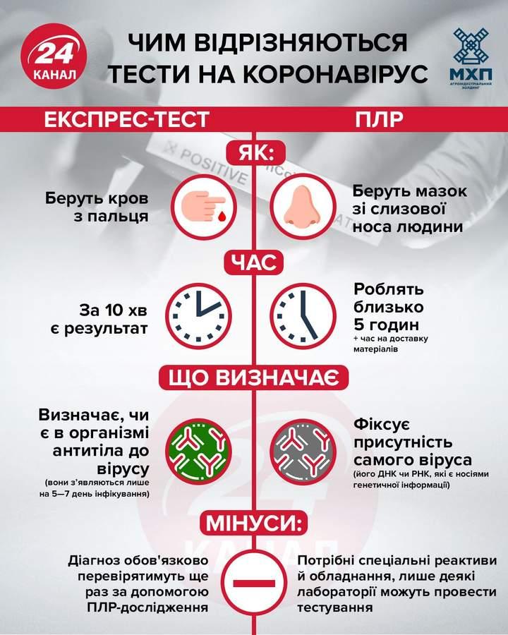 Масове тестування українців на антитіла до COVID-19 можуть почати вже наступного тижня