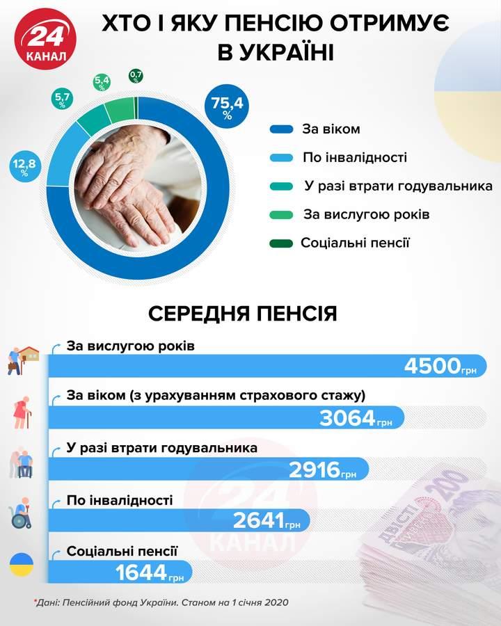 хто і яку пенсію отримує в Україні