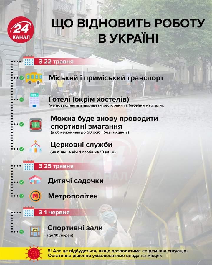 послаблення в Україні