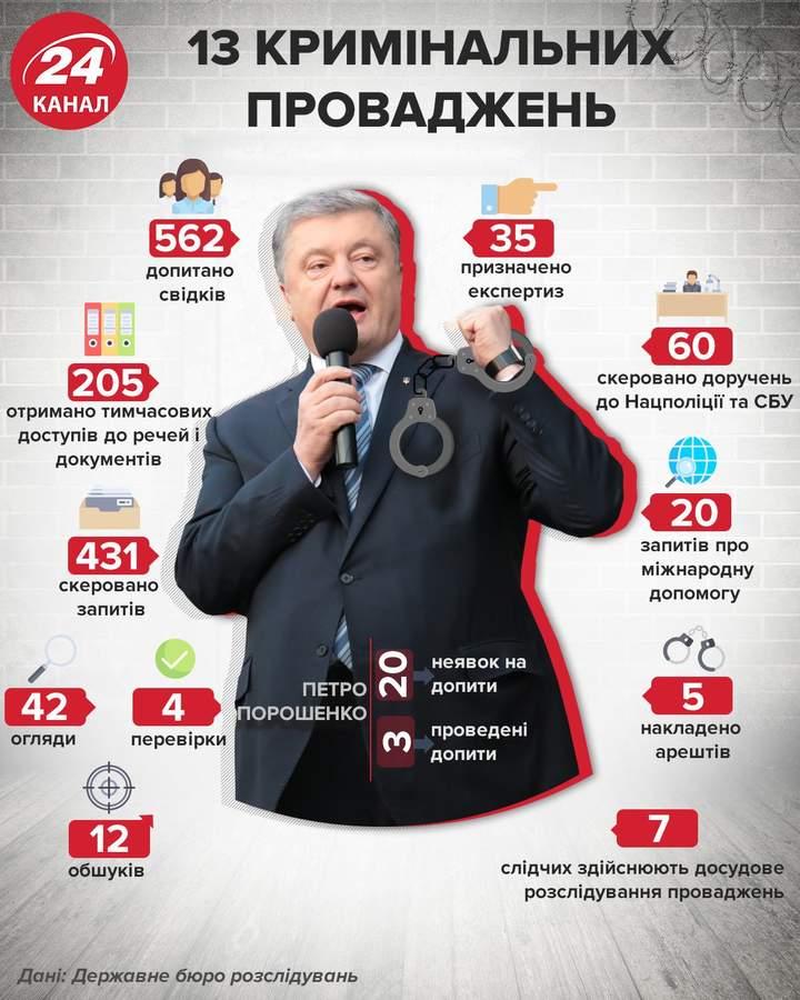 Ему хочется быть жертвой: Зеленский раскритиковал Порошенко и обвинил его в пиаре