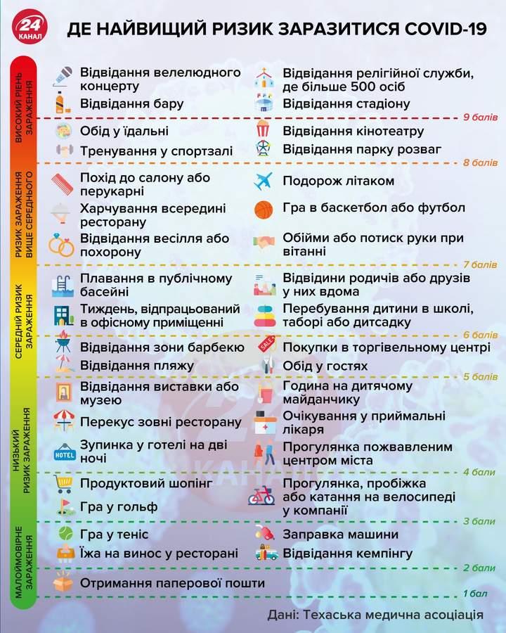 Серйозне зростання хворих на COVID-19: прогноз епідеміолога щодо України