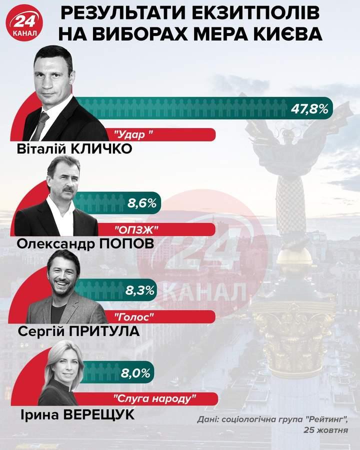 вибори мера Києва