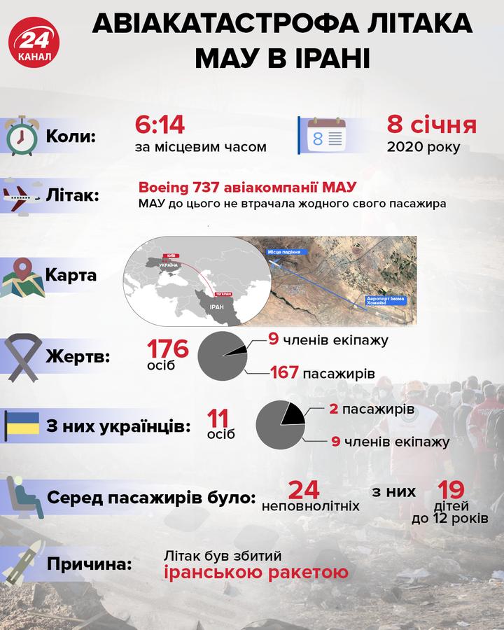 літак МАУ авіакатастрофа Іран інфографіка