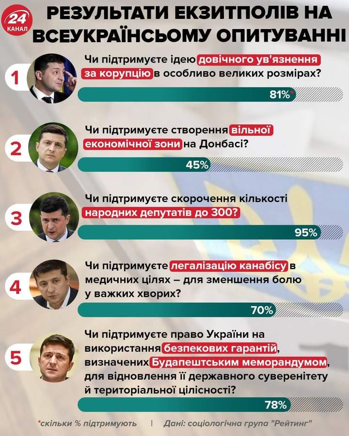 опитування, Зеленський, Україна