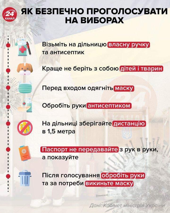 як безпечно проголосувани на місцевих виборах 2020 в Україні правила карантин