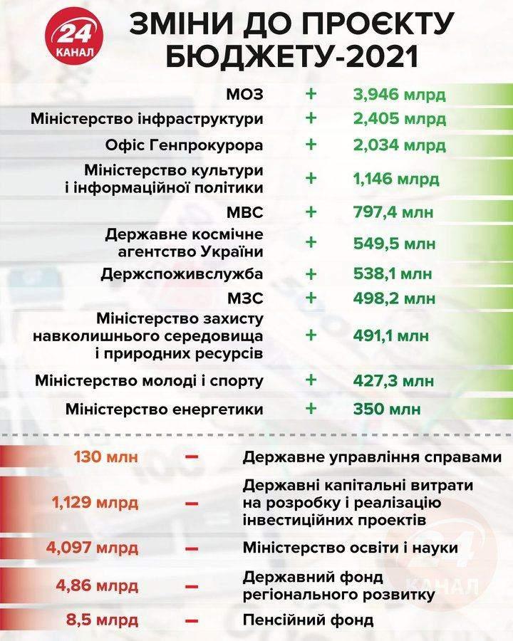 Зміни до Держбюджету-2021
