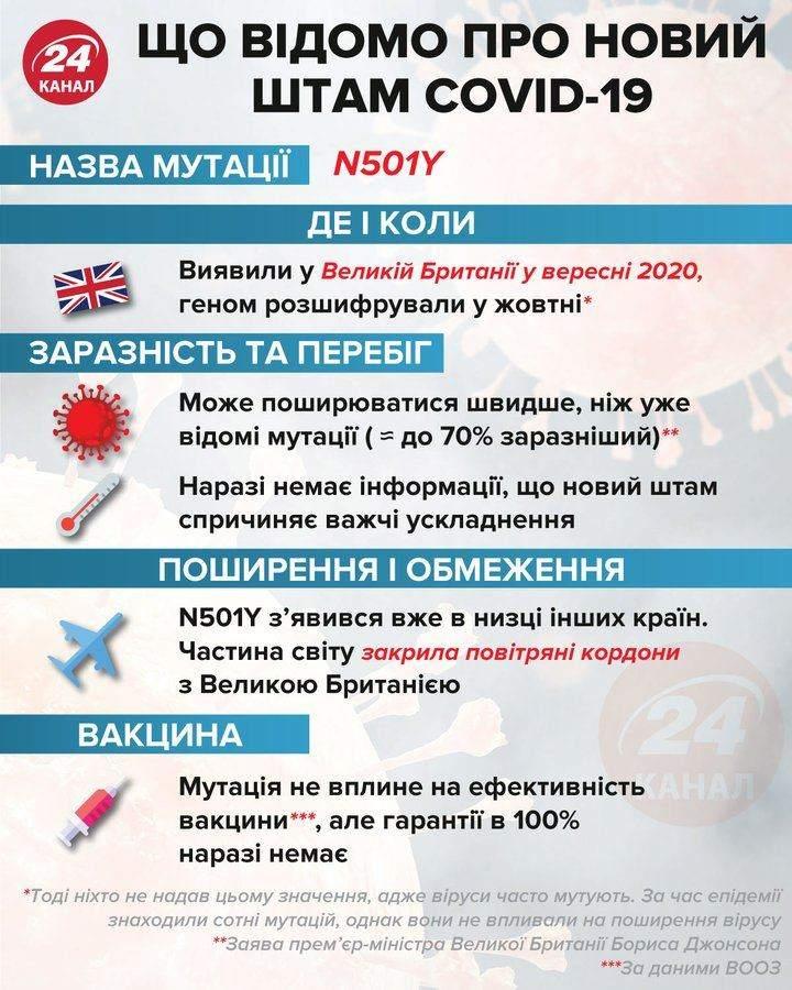 Новий штам коронавірусу