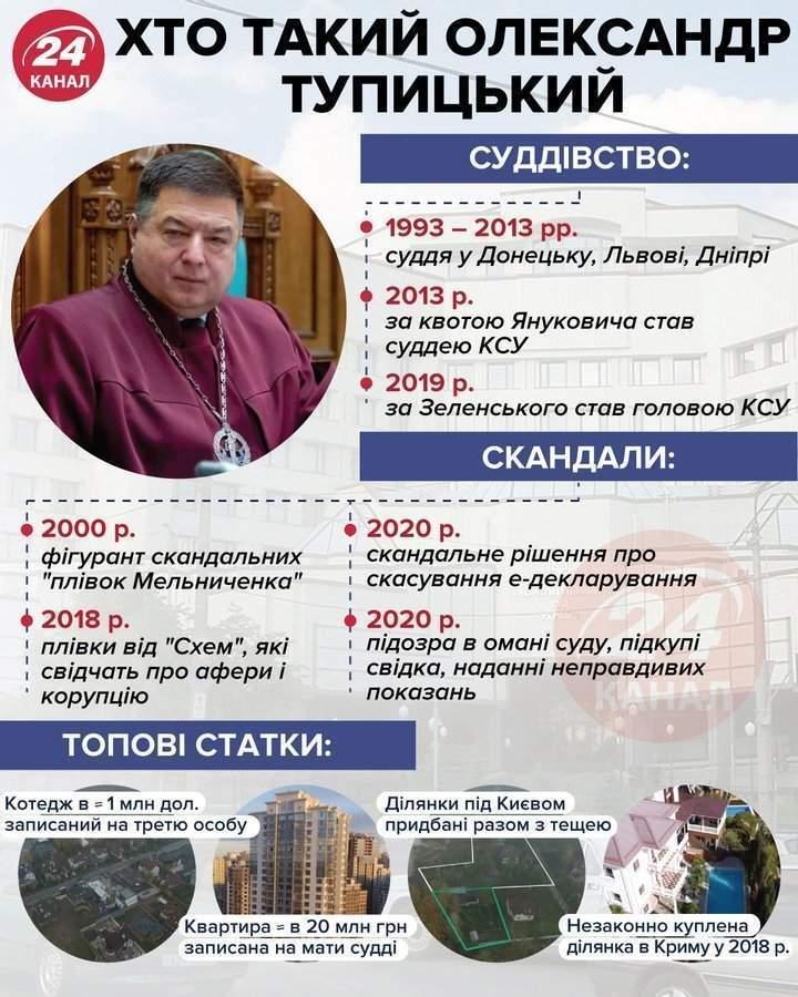 Тупицький суд ДБР КСУ