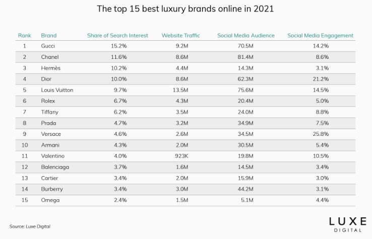 15 найпопулярніших фешн-брендів