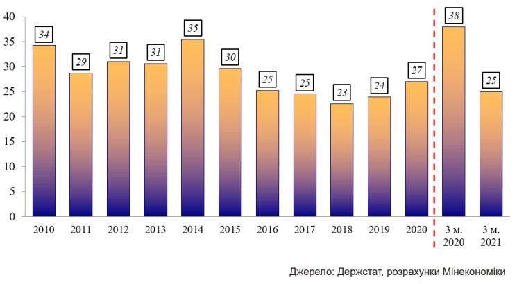 Рівень тіньової економіки в Україні у відсотках від 2010  до I кварталу 2021