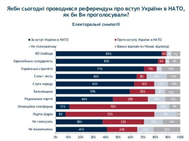 Українці про вступ до НАТО