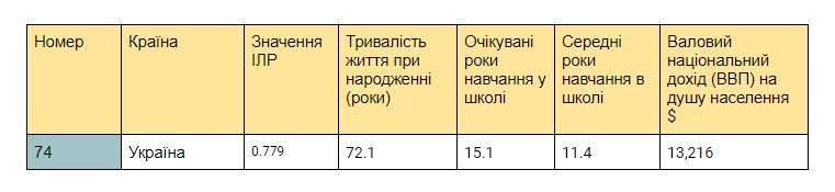 Рейтинг країн за рівнем життя: яке місце посіла Україна