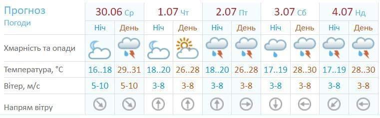 Погода в одесі 30 червня 4 липня погода на вихідні прогноз синоптик