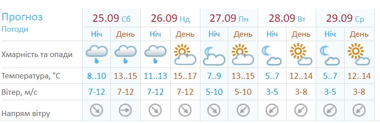 Погода 27 - 29 вересня 2021 Київ сонце дощ вітер