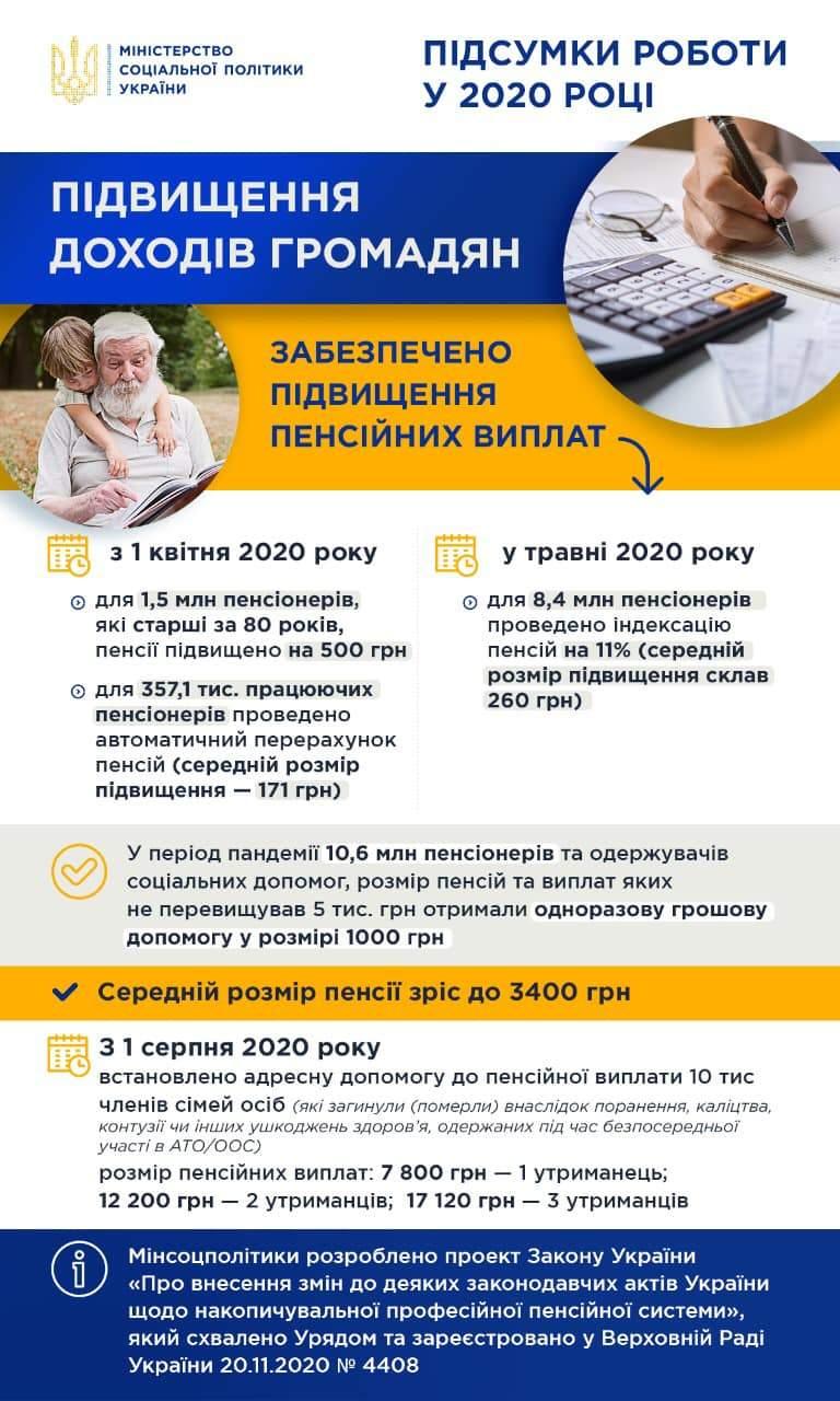 Яка середня пенсія в Україні