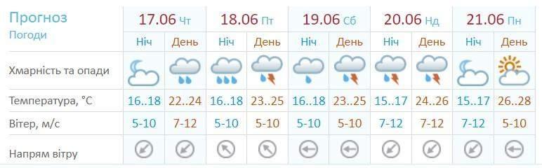 Погода Прогноз погоди в Одесі Сьогодні на тиждень Червня Укргідрометцентр