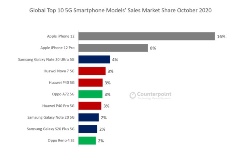 Найпопулярніші 5G-пристрої