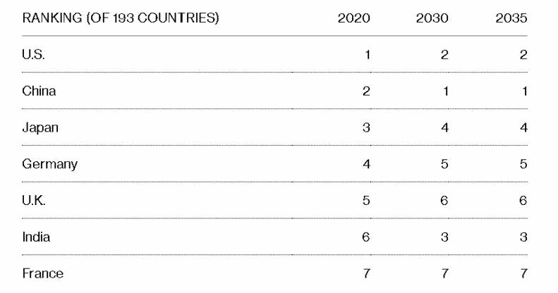 Китай, США, економіки світу, прогноз, CEBR