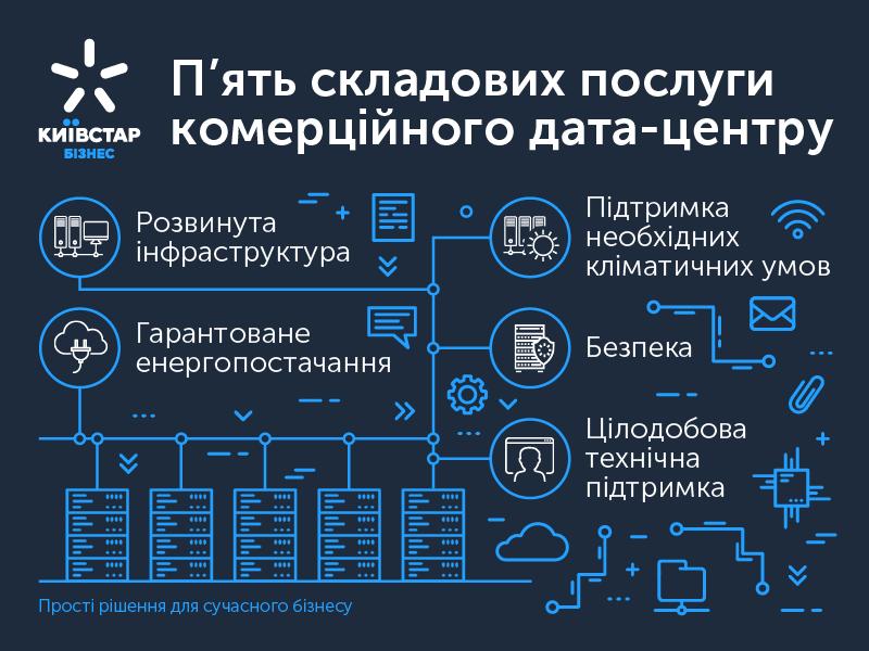 перевага комерційного дата-центру Київстар