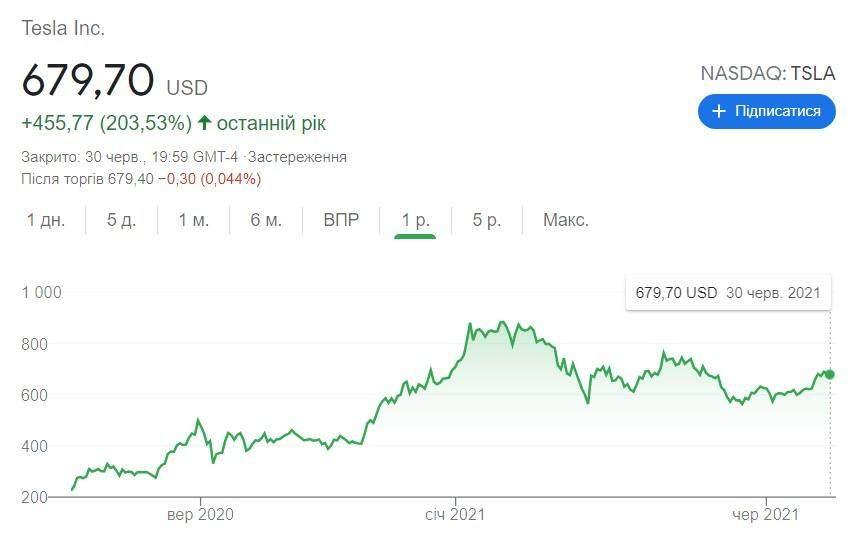 Стоимость акций Tesla