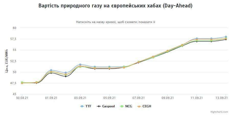 Ціни на газ в Європі