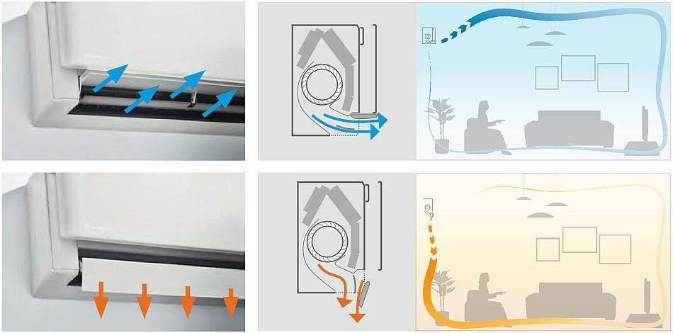 Daikin рівномірно розподіляє повітряні потоки