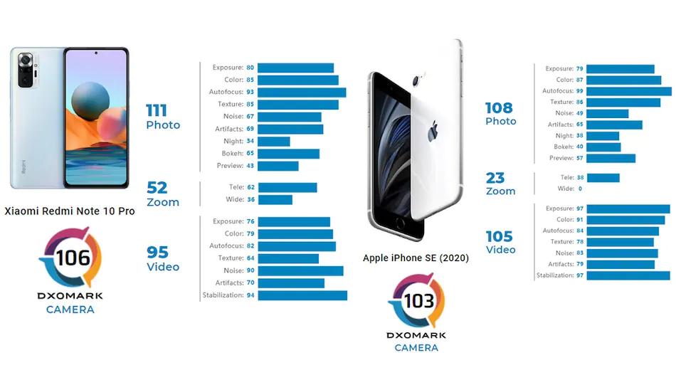 Тест смартфонів