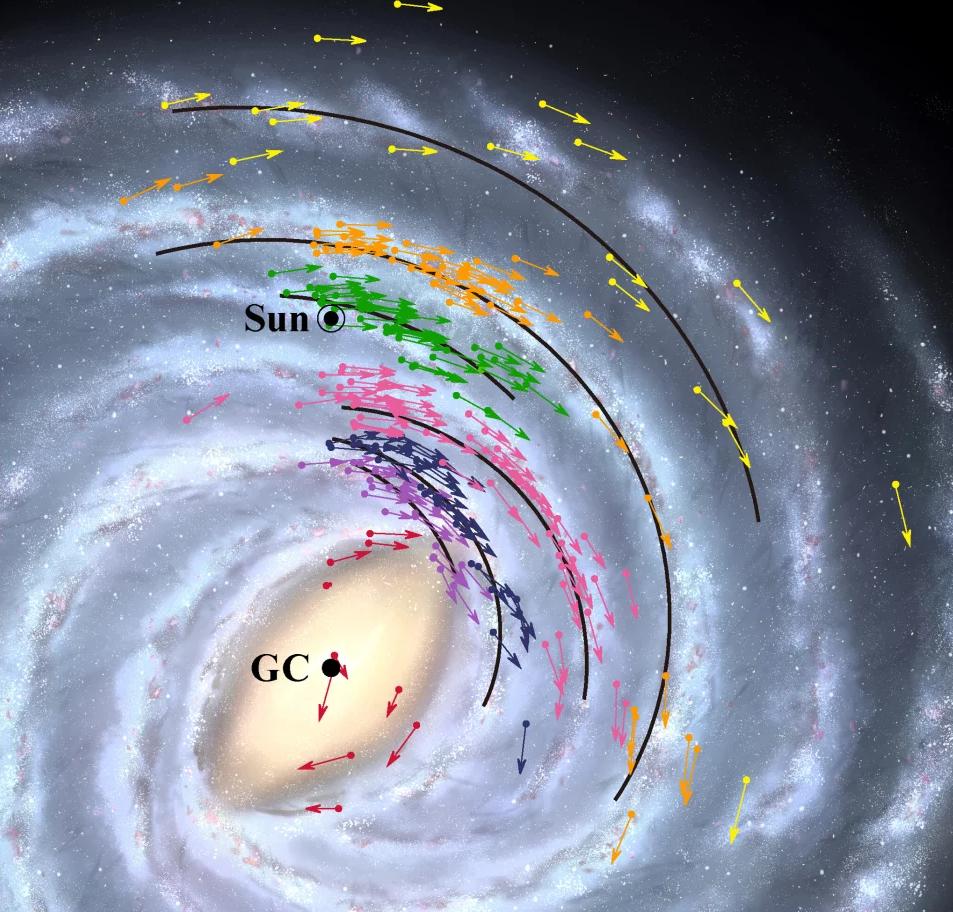 Модель руху Землі у галактиці Чумацький Шлях