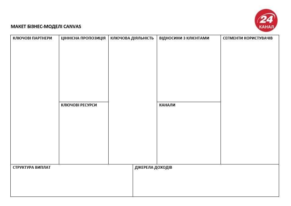 Канвас, бланк, бізнес, бізнес-палн, бізнес-модель