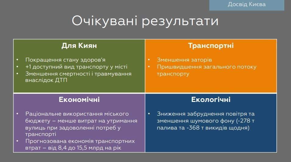велоінфраструктура Києва