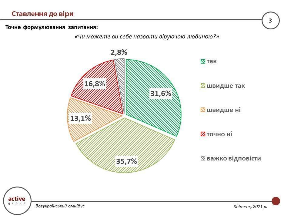 Скільки українців вважають себе віруючими