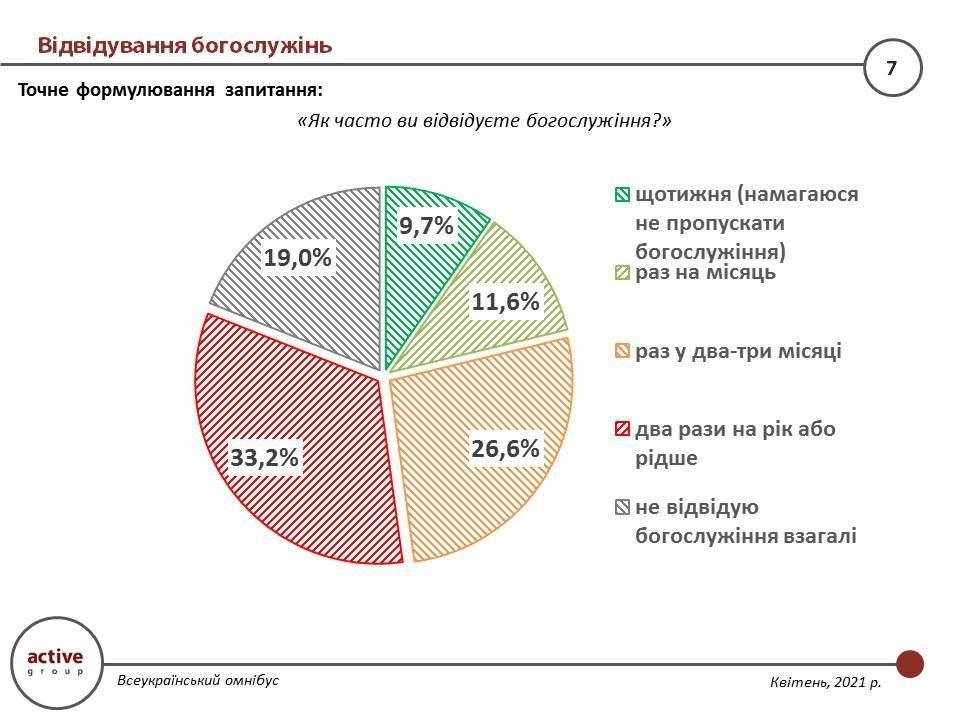 Як часто українці відвідують богослужіння
