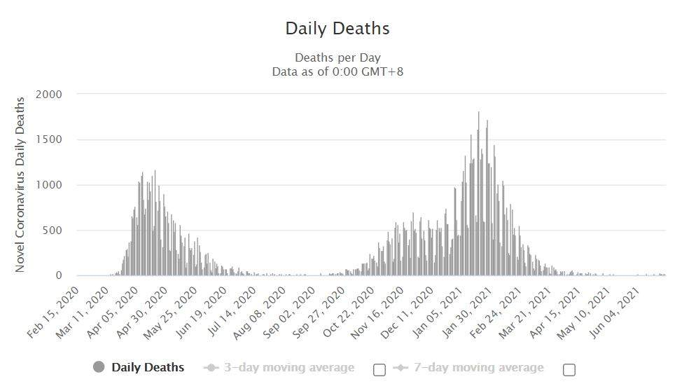 Смертність від коронавірусу у Великій Британії