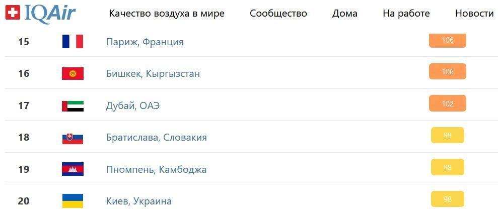У Києві знову брудне повітря: столиця опинилась у топ 20 рейтингу IQair